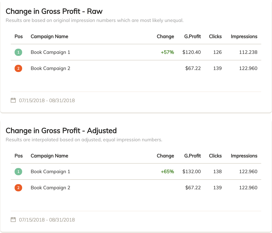 Ad Split Testing Results